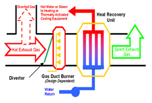 Heat Recovery Enman Pty Ltd Energy And Engineering